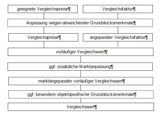 Ablaufschema Vergleichswertverfahren