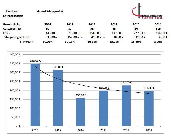 Marktentwicklung Berchtesgaden Grundstückspreise