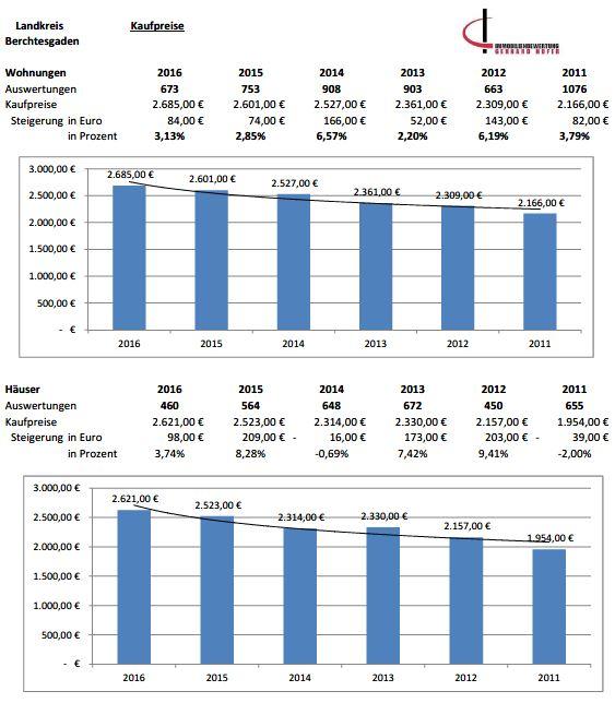 Marktentwicklung Berchtesgaden Kaufpreise