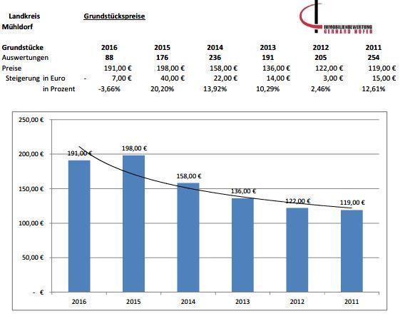 Marktentwicklung Mühldorf Grundstückspreise