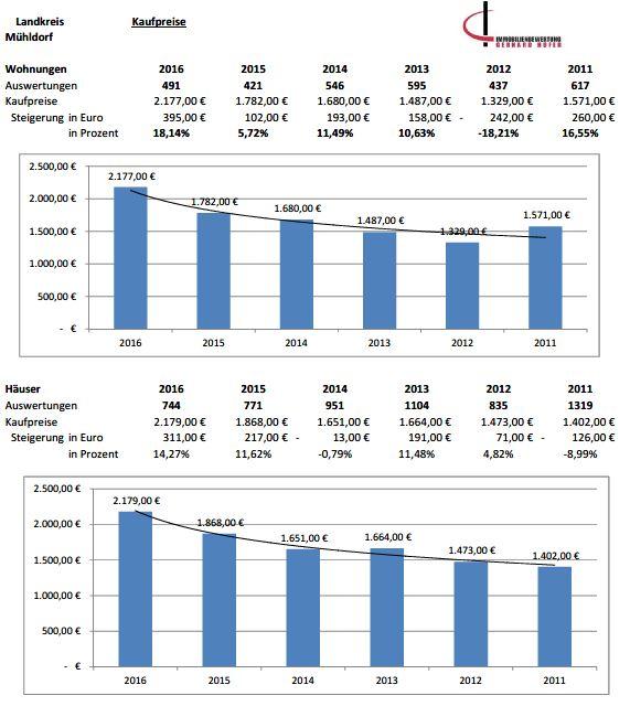 Marktentwicklung Mühldorf Kaufpreise